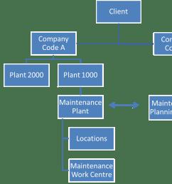 sap pm organizational structure tutorial free sap pm training  [ 1480 x 873 Pixel ]