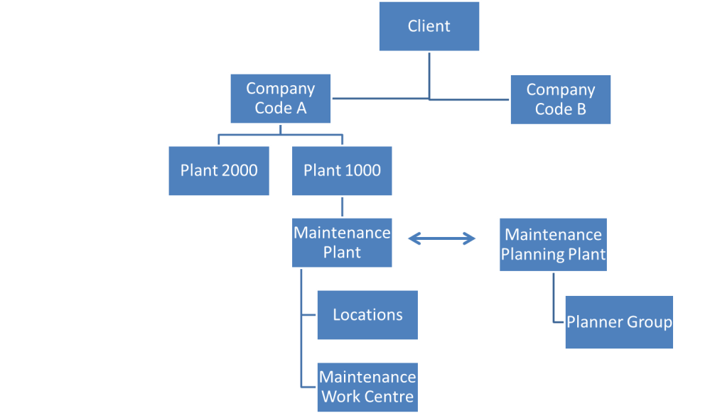 medium resolution of sap pm organizational structure tutorial free sap pm training