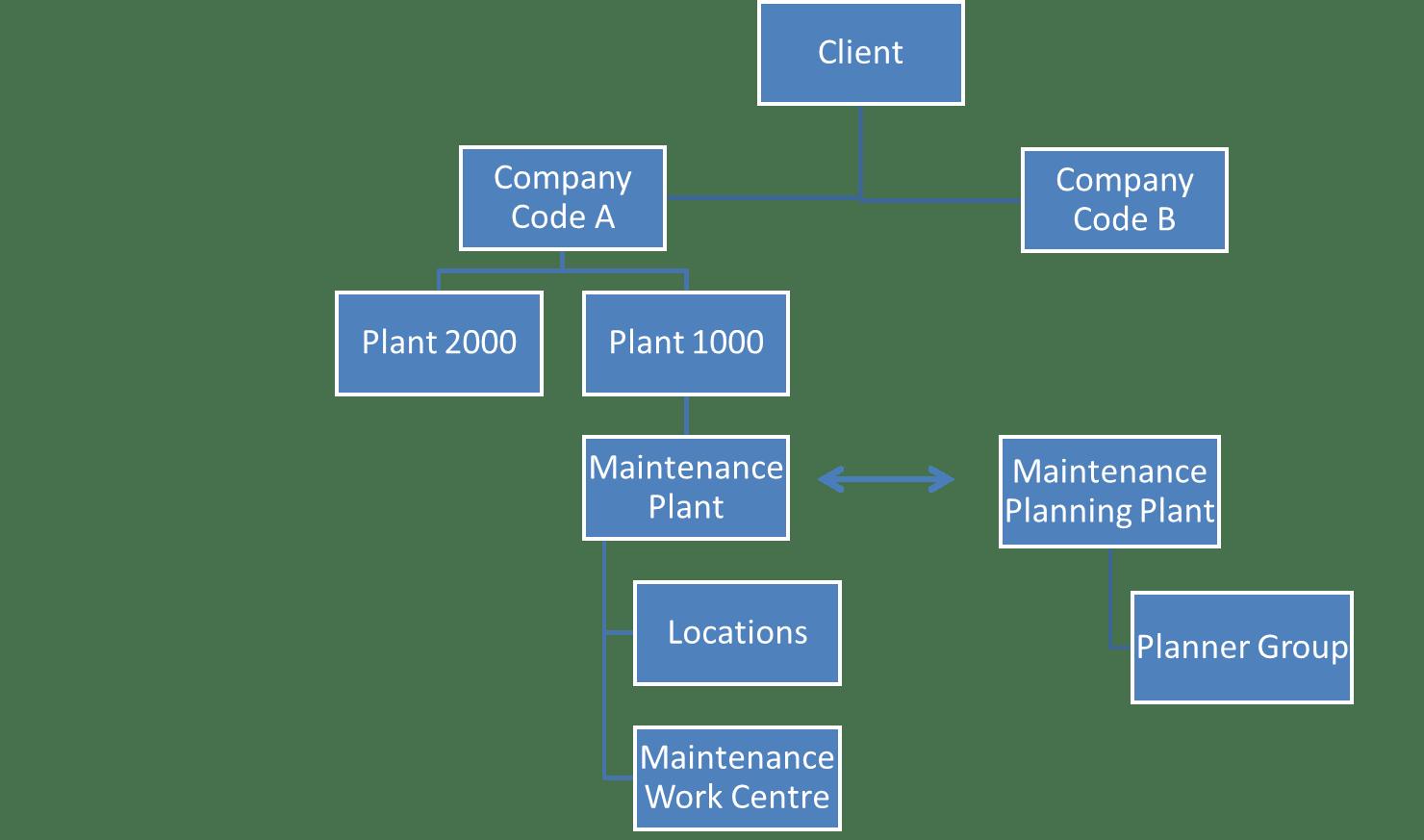 hight resolution of sap pm organizational structure tutorial free sap pm training