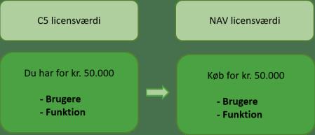 Konvertering_C5NAV_licensværdi