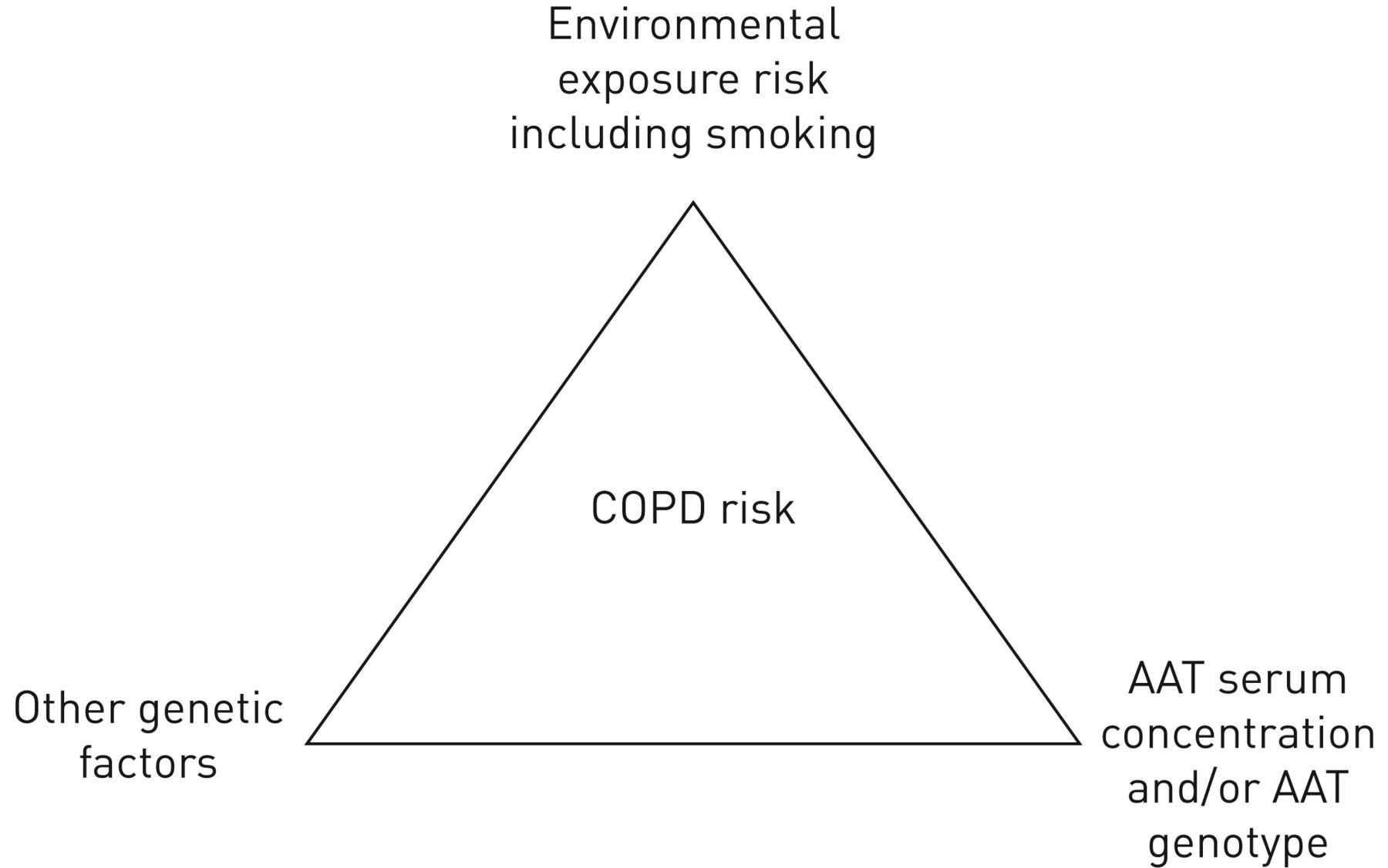 COPD in individuals with the PiMZ alpha-1 antitrypsin