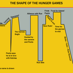 Hunger Games Plot Diagram Wiring For Kicker Subs Katniss Everdeen Ray Of Sunshine Digital Story Time