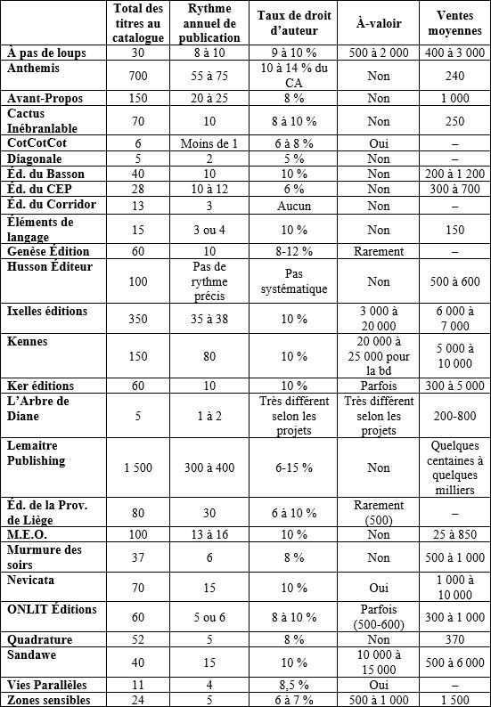 Liste Des Maisons D'édition à Compte D'auteur : liste, maisons, d'édition, compte, d'auteur, éditeurs, émergents, Belgique, Francophone, Mémoires, Livre, Studies, Culture, Érudit