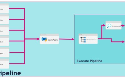 Get control of data loads in Azure Synapse