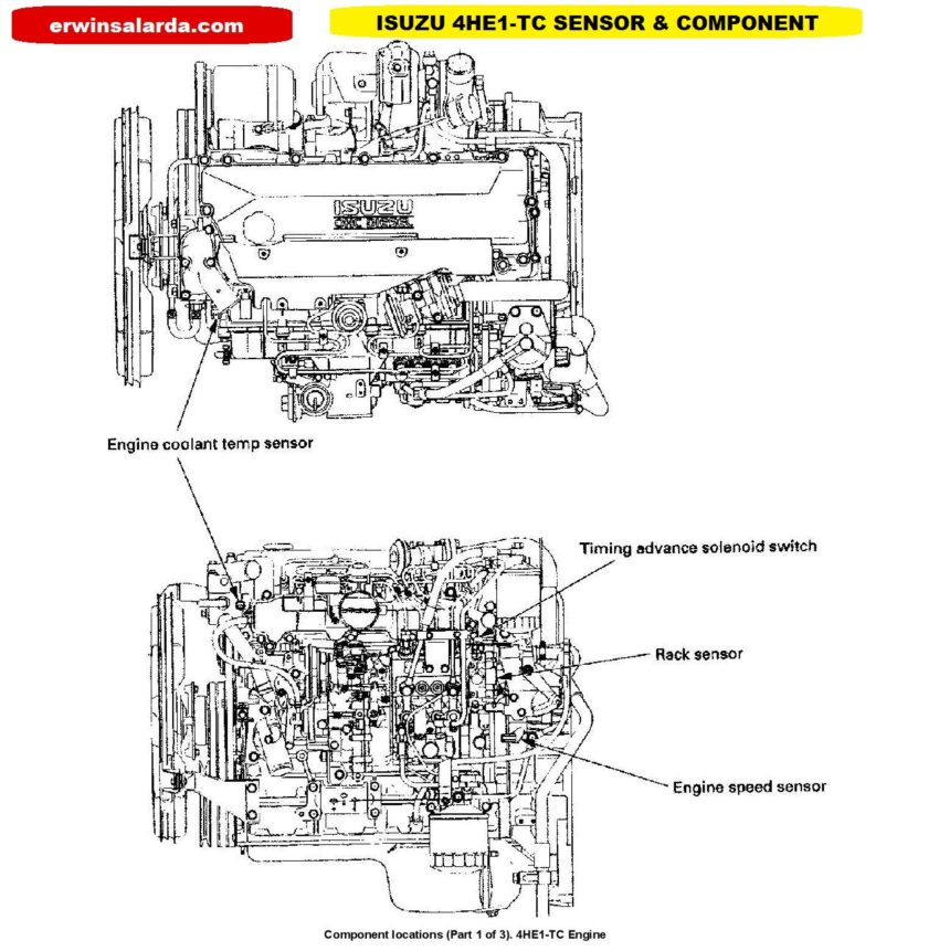 Isuzu 4HE1-TC SENSORS & Component Location