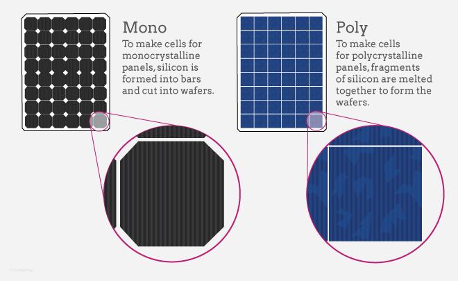 Monocrystalline vs. Polycrystalline Solar Panels