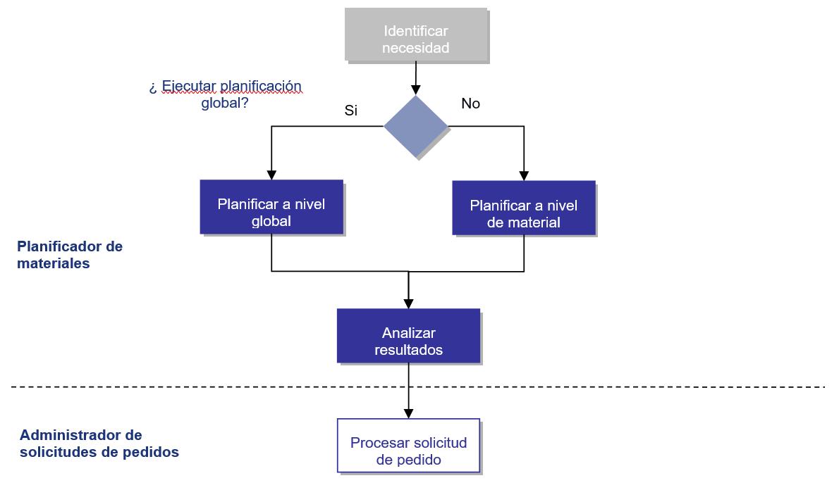 Diagrama del Proceso - PP MRP SAP