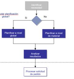 curso pr ctico pp mrp sap para usuarios realizar planificaci n de materiales erp documentos [ 1190 x 696 Pixel ]