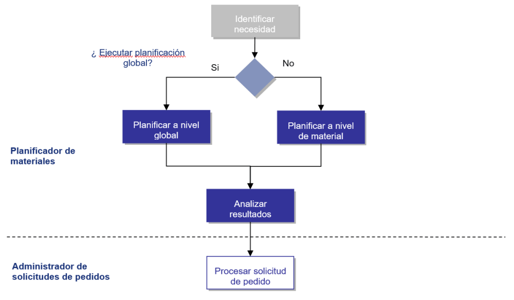 medium resolution of curso pr ctico pp mrp sap para usuarios realizar planificaci n de materiales erp documentos