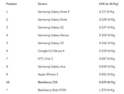 Iphone 5 y Blackberry z10 las smartphones con más radiaciones