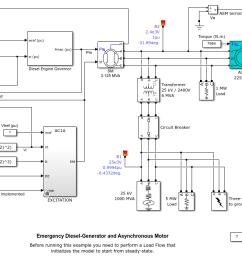 emergency diesel generator and asynchronous motor matlab simulink mathworks am rica latina [ 1125 x 711 Pixel ]