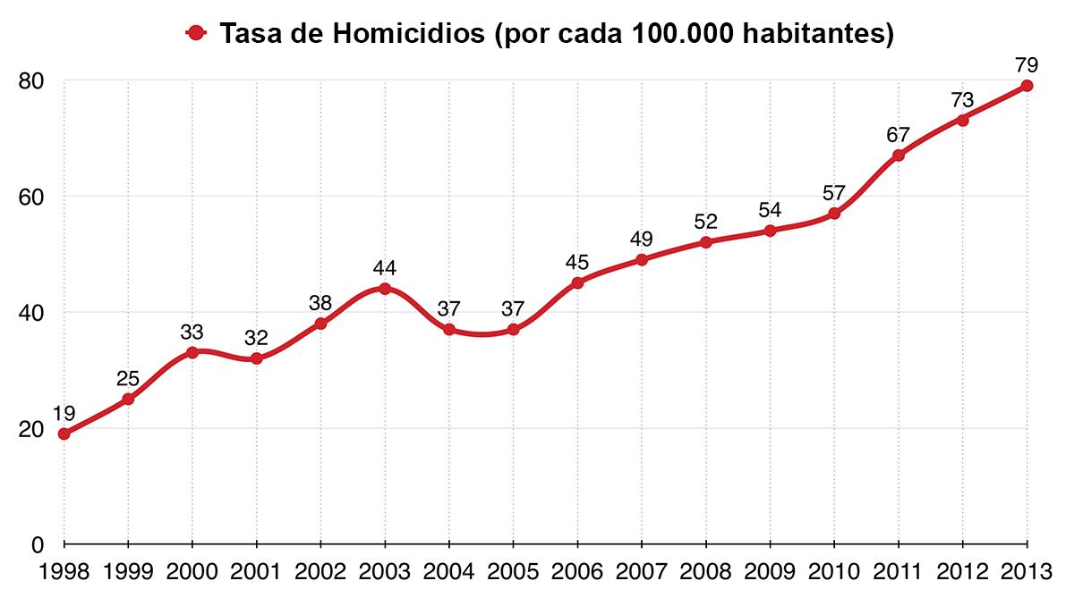 La tasa de homicidios en Venezuela no para de subir.