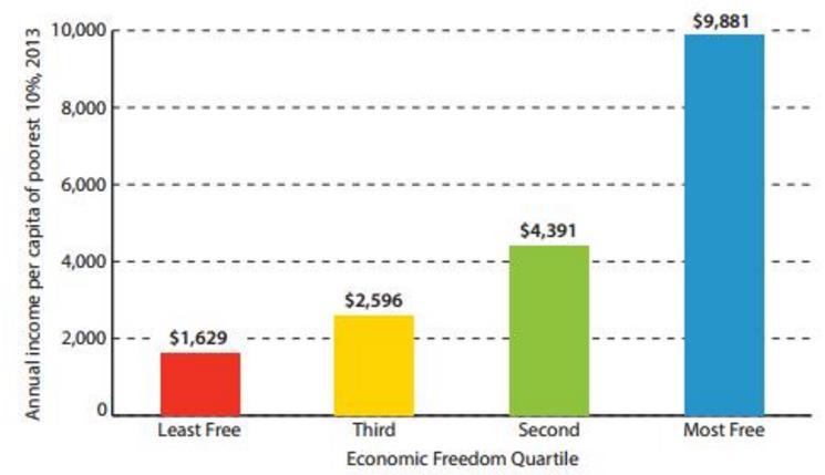 Fuente: Índice de Libertad Económica en el Mundo: Informe Anual 2015. Fraser Institute