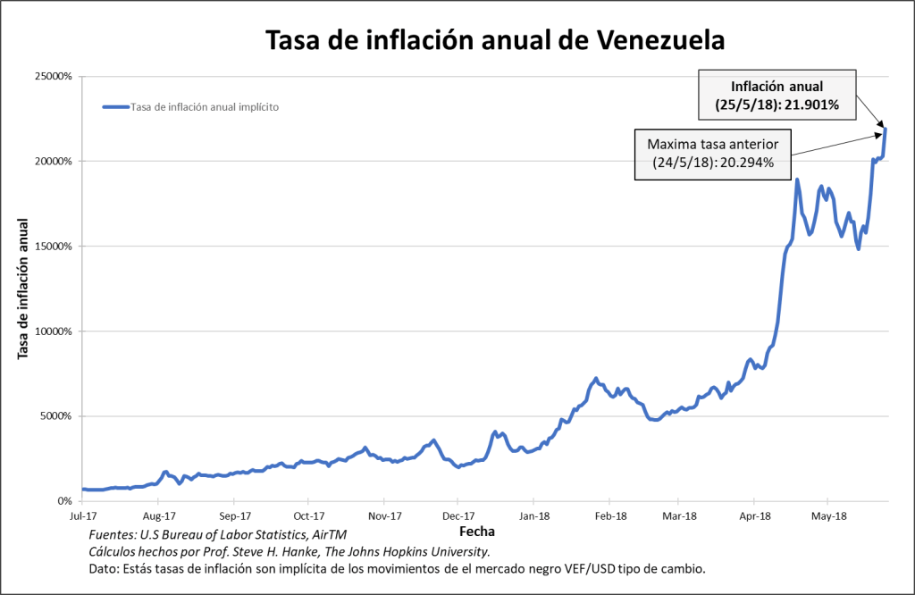 Venezuela inflacion Annual 05.25.18 ESP