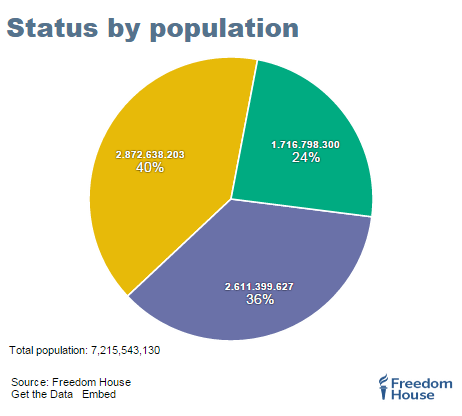 FIW2015_global-status-populationCapture