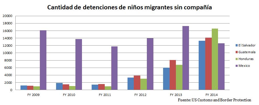 Cantidad de detenciones de niños migrantes sin compañía