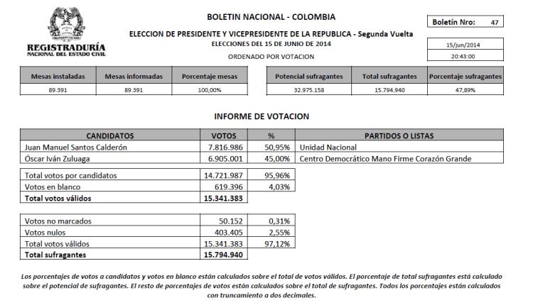 colombia votación final