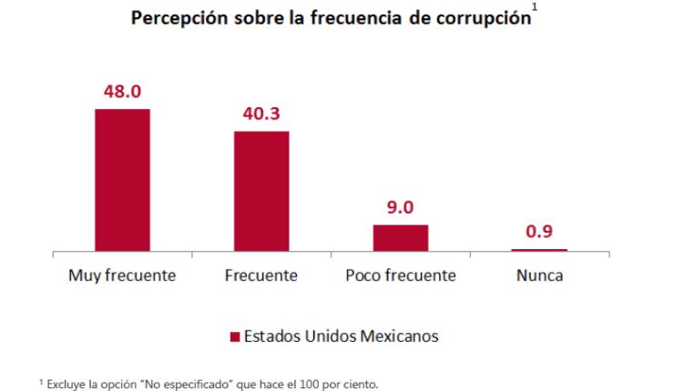 percepción problemas de corrupción