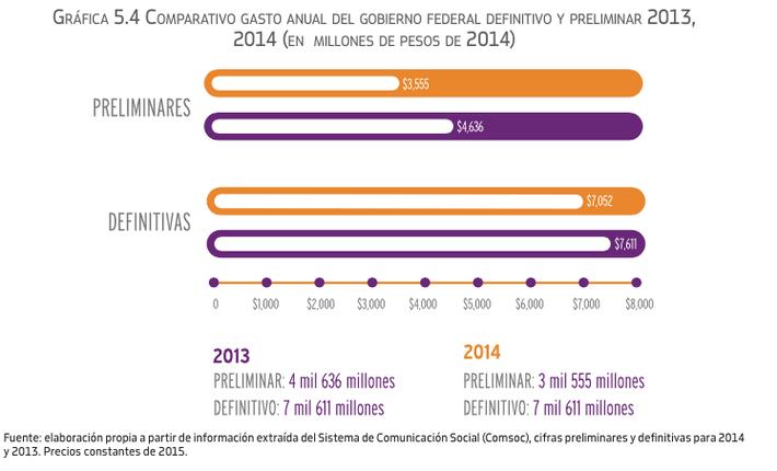 comparativa-gastos-2013