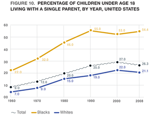 Prevalence of single parent family