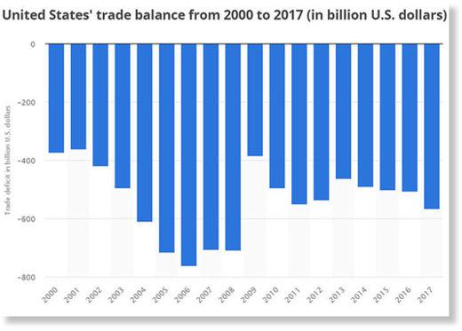 US trade balance 2000 - 20007