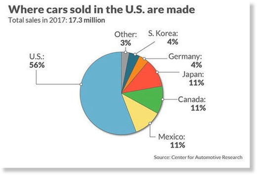 US car sales origin