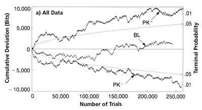 El experimento de Jahn and Dunne. Resultados acumulados. Curva roja muestra el cambio para un intento '1' mientras la curva azúl muestra el cambio para un intento '0'.