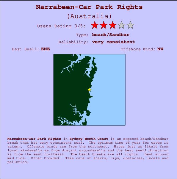 NarrabeenCar Park Rights Previsiones de Olas e Boletn de