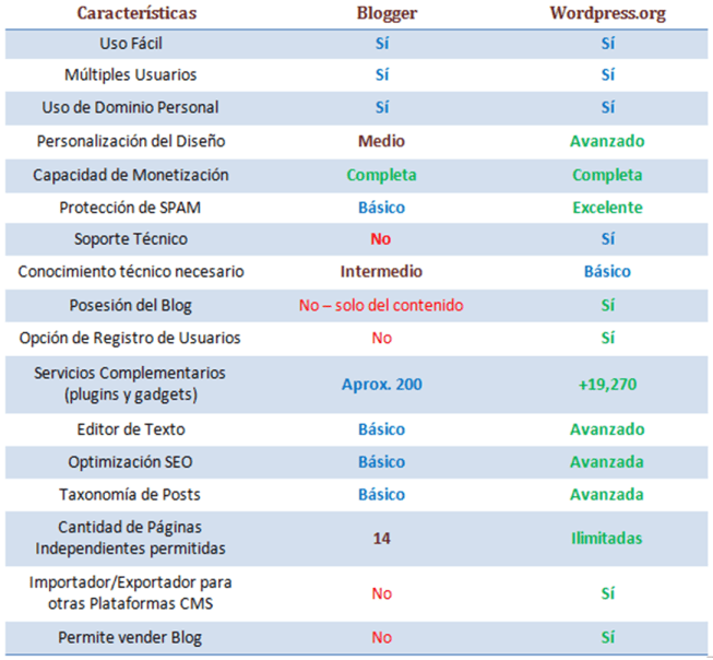 tabla comparativa Blogger wordpress