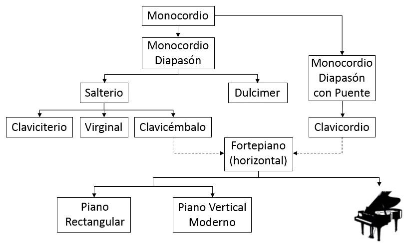 Origins of the piano