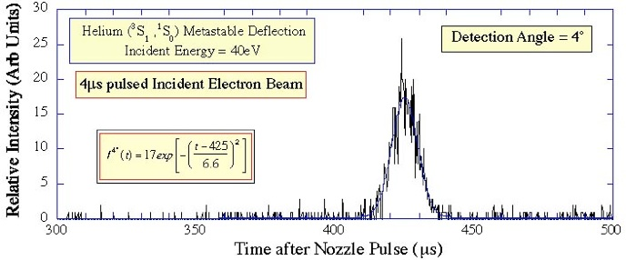 Metastable Target Deflection by Electron Impact This Page has been prepared  edited by Andrew
