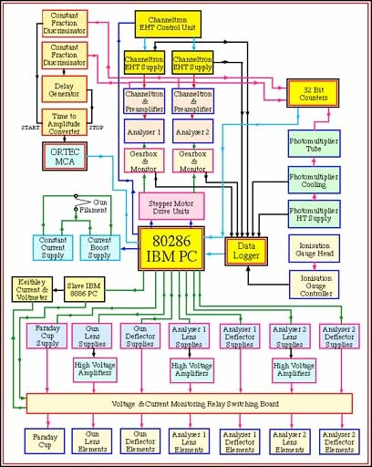 single phase to three converter wiring diagram 2004 international 4300 starter the manchester (e,2e) experimental hardware page prepared by andrew murray vacuum system ...