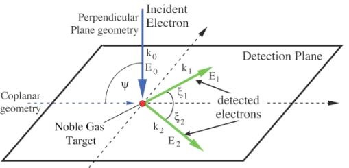 Studying Low energy (e,2e) from the noble gases in the