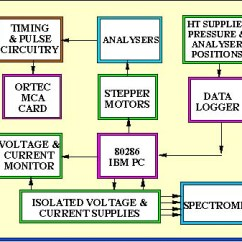 Schematic Diagram Of Computer Components Car Stereo Hook Up Pictures Hardware Www Kidskunst Info Pc