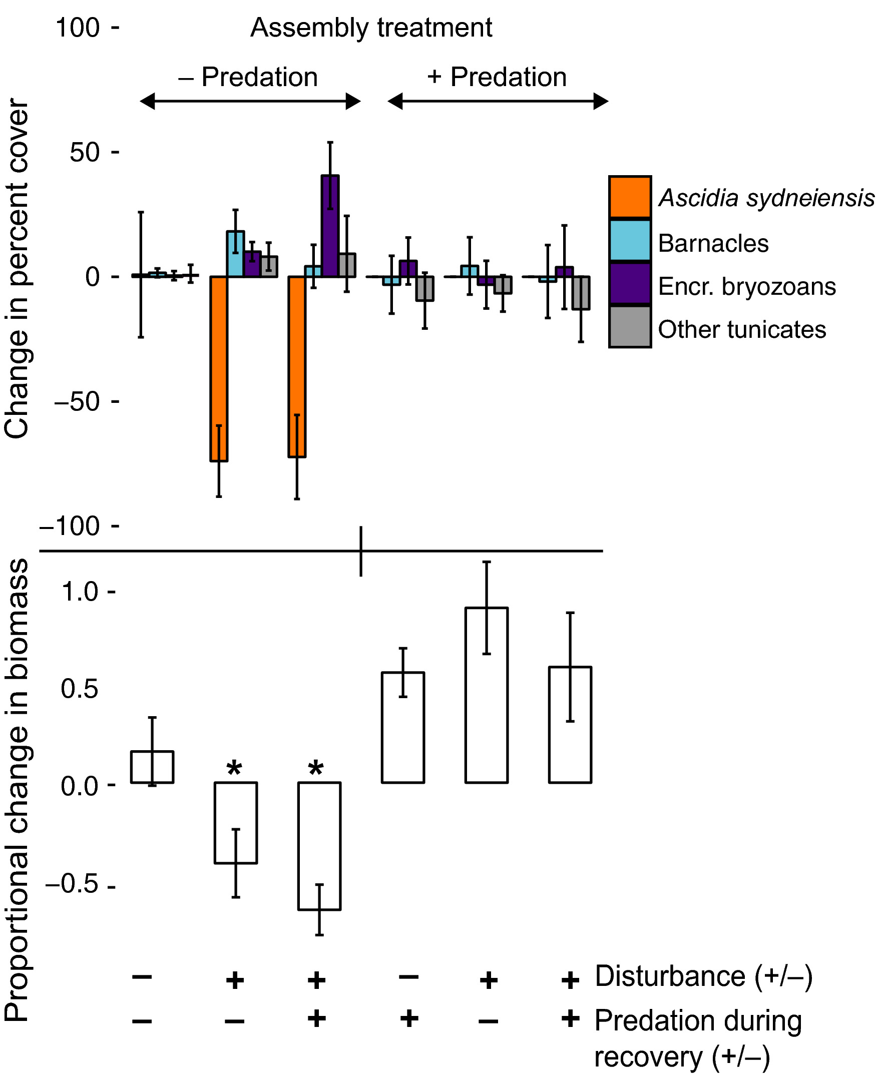Prior predation alters community resistance to an extreme