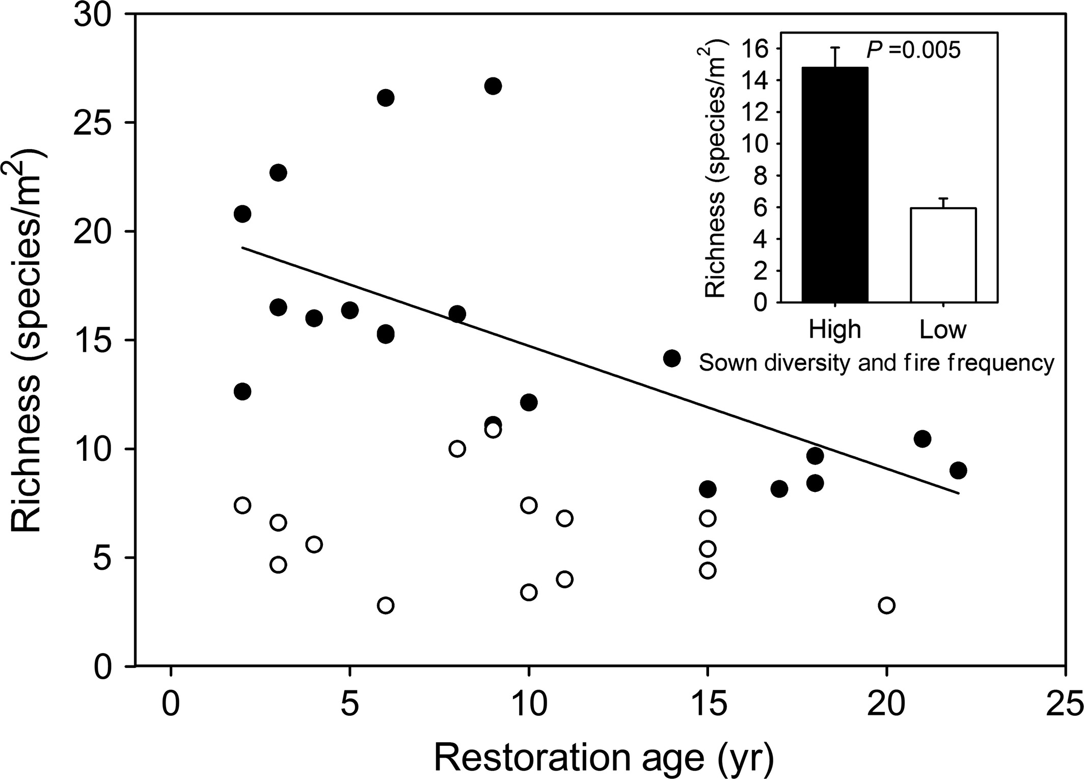 Restoration and management for plant diversity enhances
