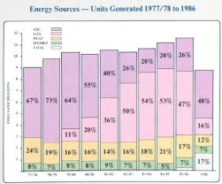 Energy sources, 1977-1986