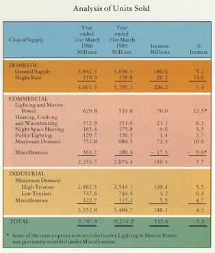 Analysis of units sold, 1986