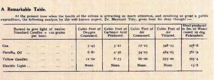 Comparison between electricity and other fuel, Corporation Catalogue, 1911