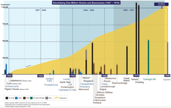 Electrifying One Million Homes and Businesses (1927-1978) ESB Timeline