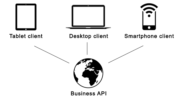 A modern REST API in Laravel 5 Part 0: Introduction