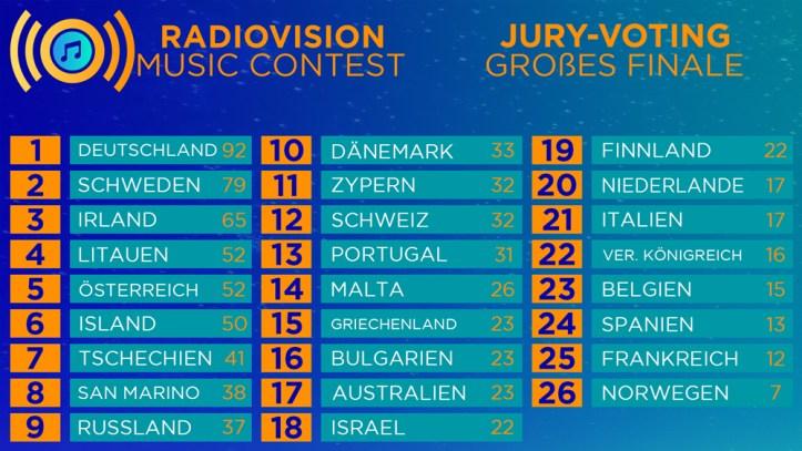 ESC-Eurovision-Radiovision-Music-Contest-Finale_Jurywertung