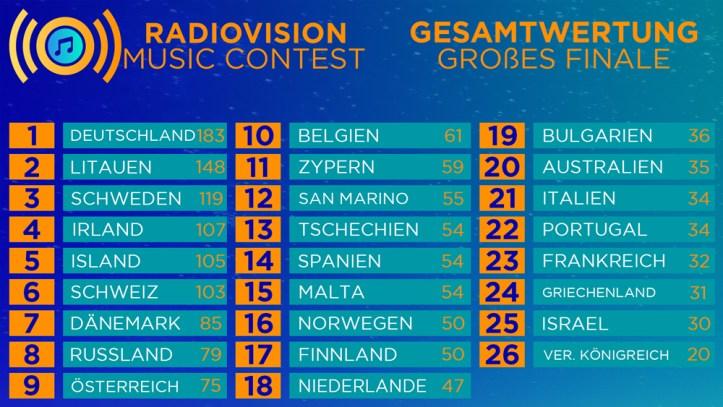 ESC-Eurovision-Radiovision-Music-Contest-Finale_Resultat