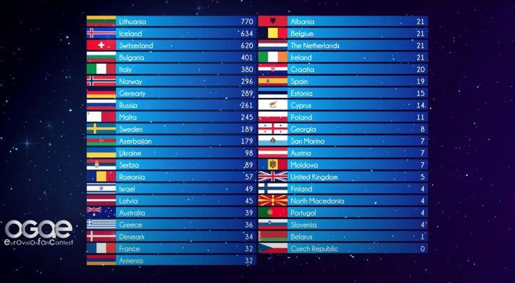 Ergebnis OGAE Eurovision Fan Contest