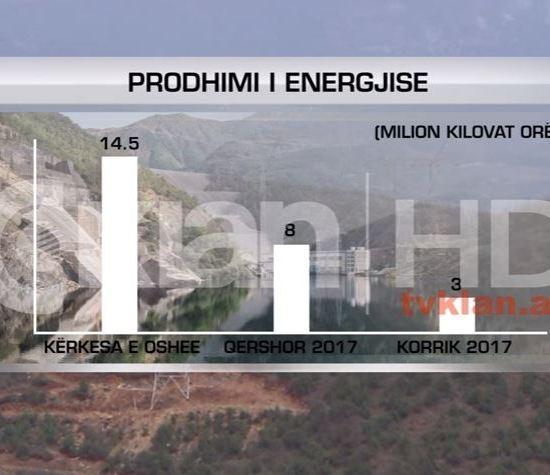 Thatësira ul prodhimin e energjisë elektrike, Publikuar nga RTV Klan, me 28 Qershor 2017