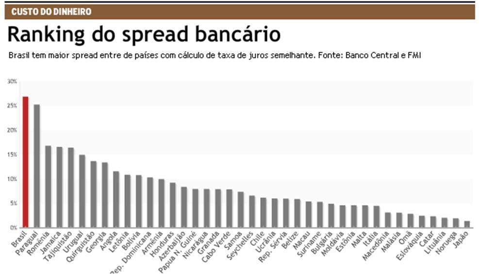 Resultado de imagem para spread bancario brasil
