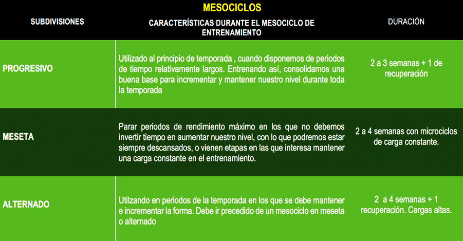 Mesociclos, clases