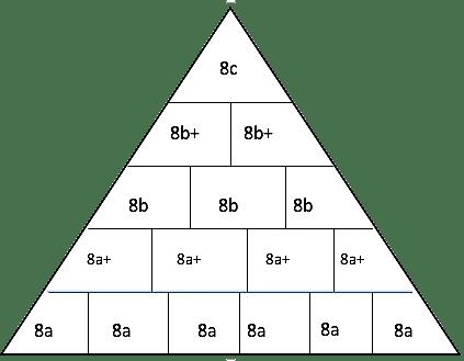 Propuesta de pirámide para un escalador cuyo objetivo sea alcanzar el 8c