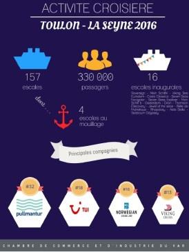 Infographie CCI du Var - Croisières 2016 - Toulon - La Seyne sur Mer