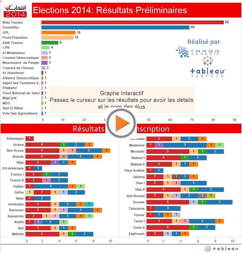 tunisie elections legislatives